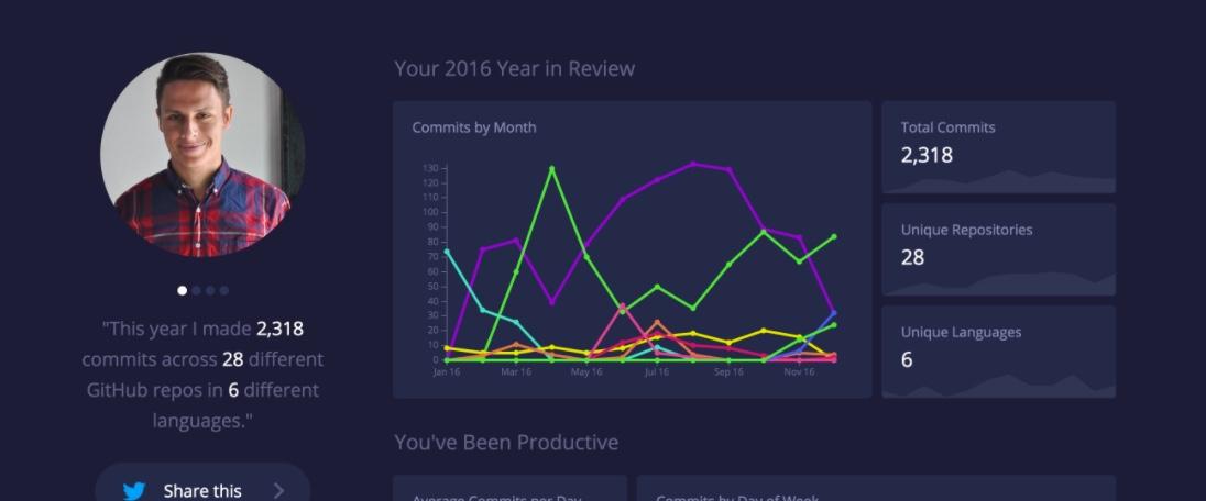 GitHub Report Card