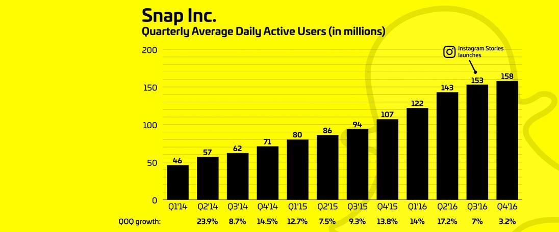 Crescimento do Snapchat abranda 82% com Instagram Stories