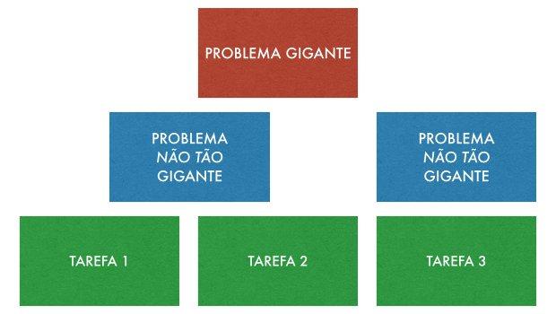 Divisão de Problemas