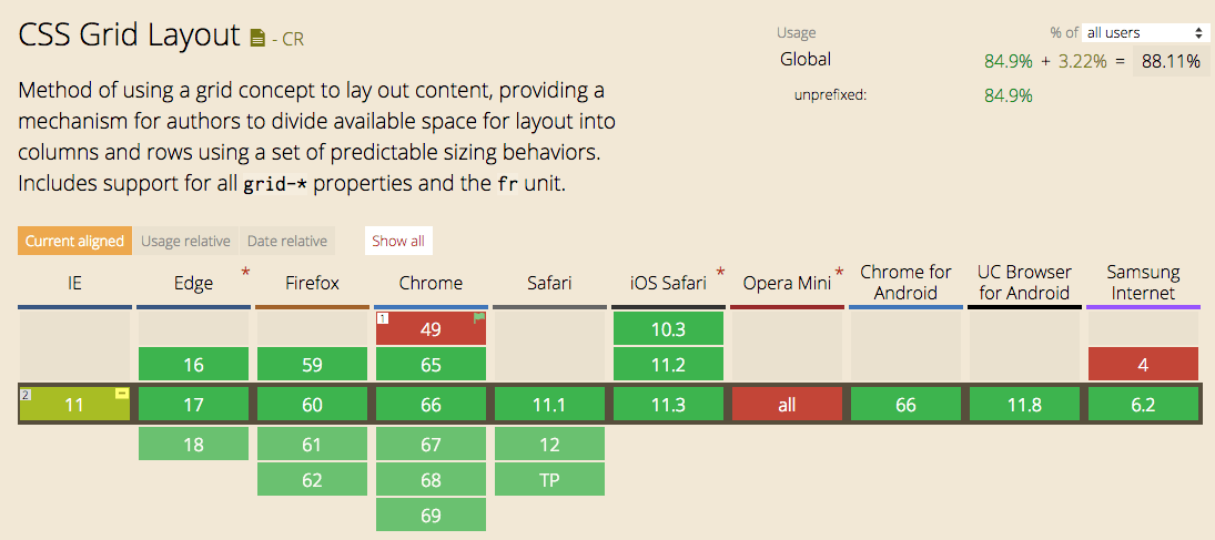 CSS Grid no Can I Use