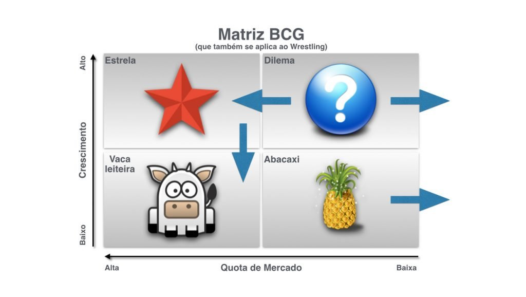 Matriz BCG Marketing