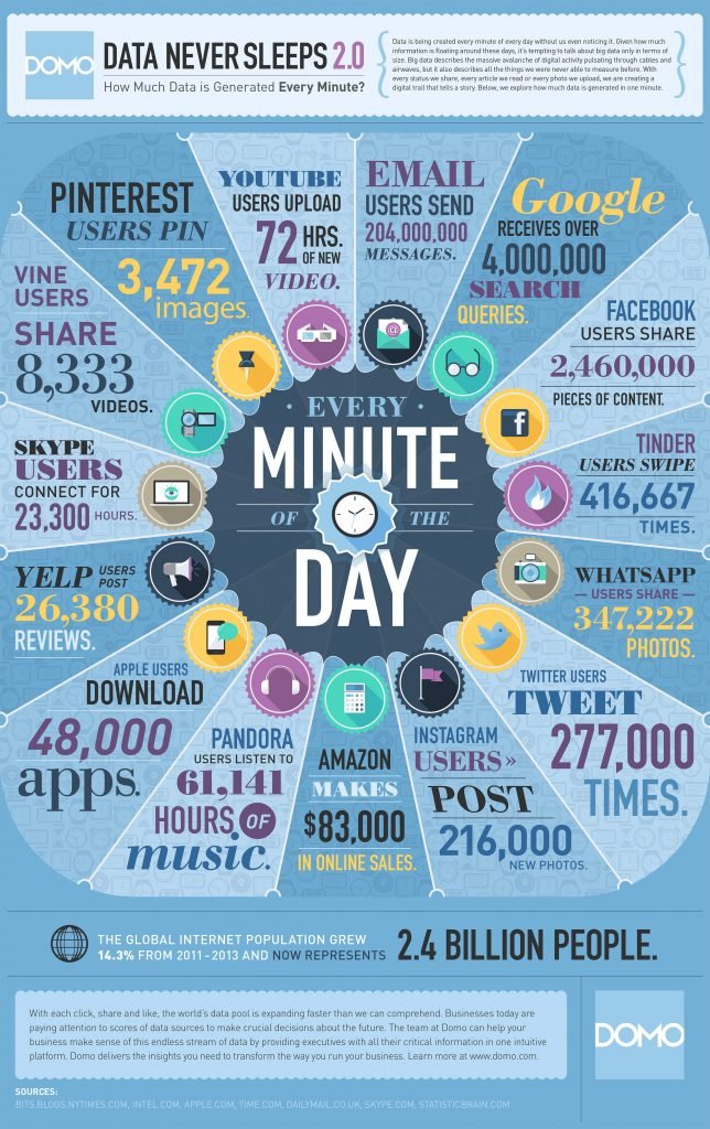 Infográfico Data Never Sleeps