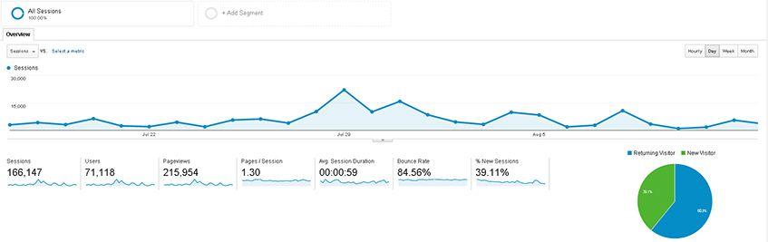 O Google Analytics