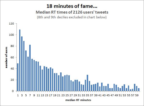 O tempo de vida de um tweet