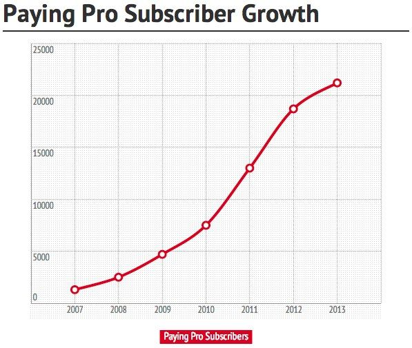 Moz Subscriber Growth 2013