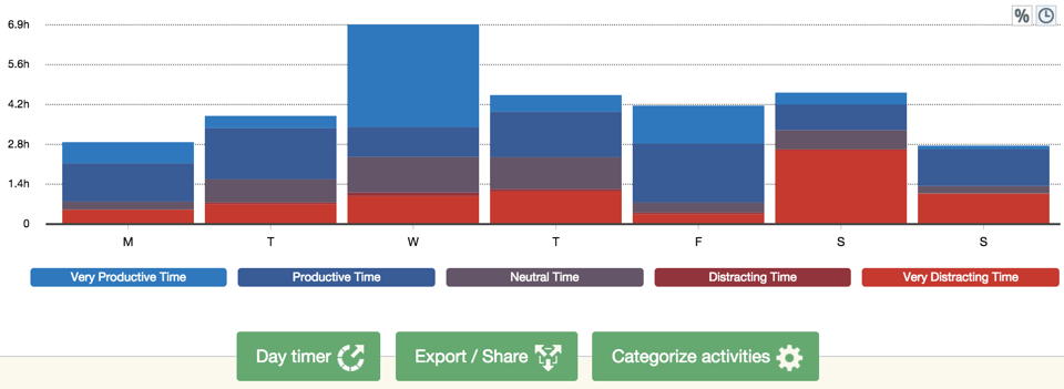 RescueTime - categorize activities
