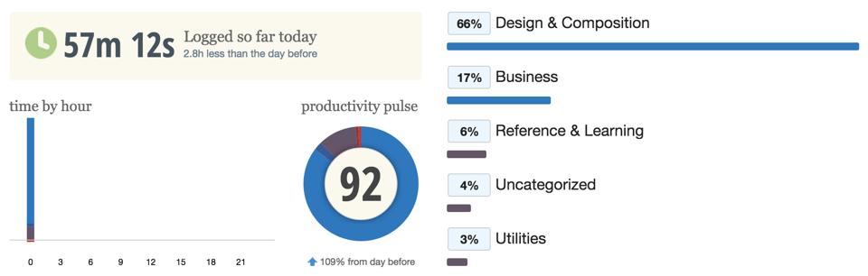 RescueTime - índice de produtividade