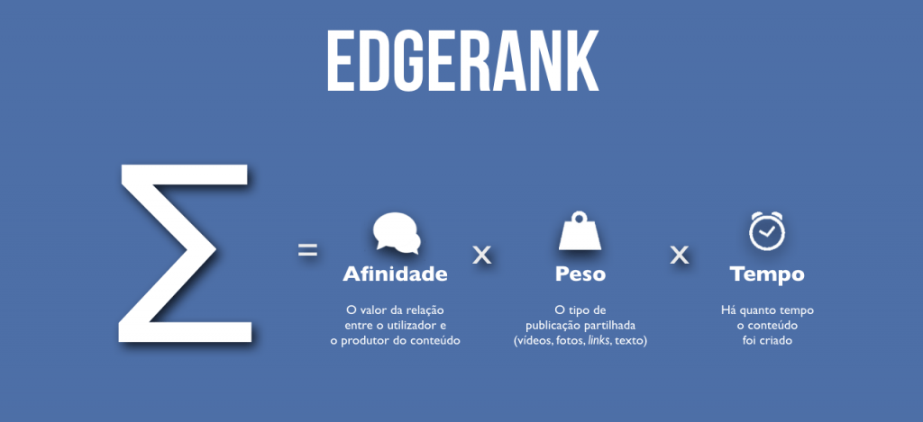 O EdgeRank do Facebook
