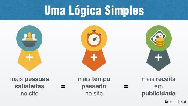 Facebook - Uma Lógica Simples