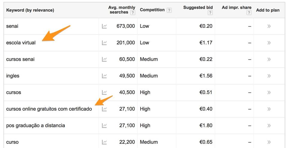 Google Keyword Planner - outras sugestões