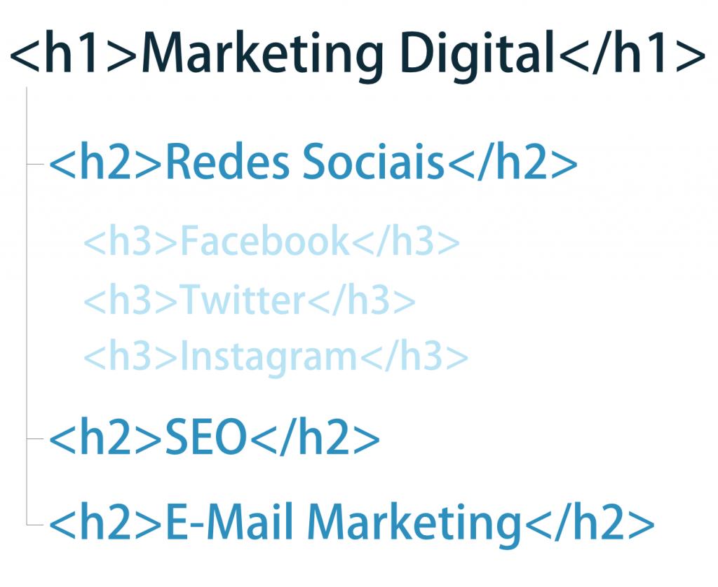 Headings com o exemplo de Marketing Digital