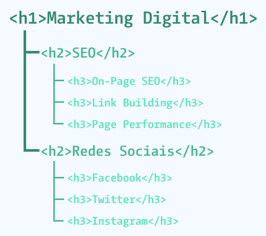 Hierarquia dos títulos em HTML