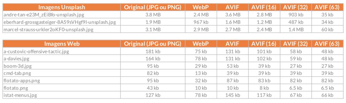 Tabela de resultados de testes AVIF - 2